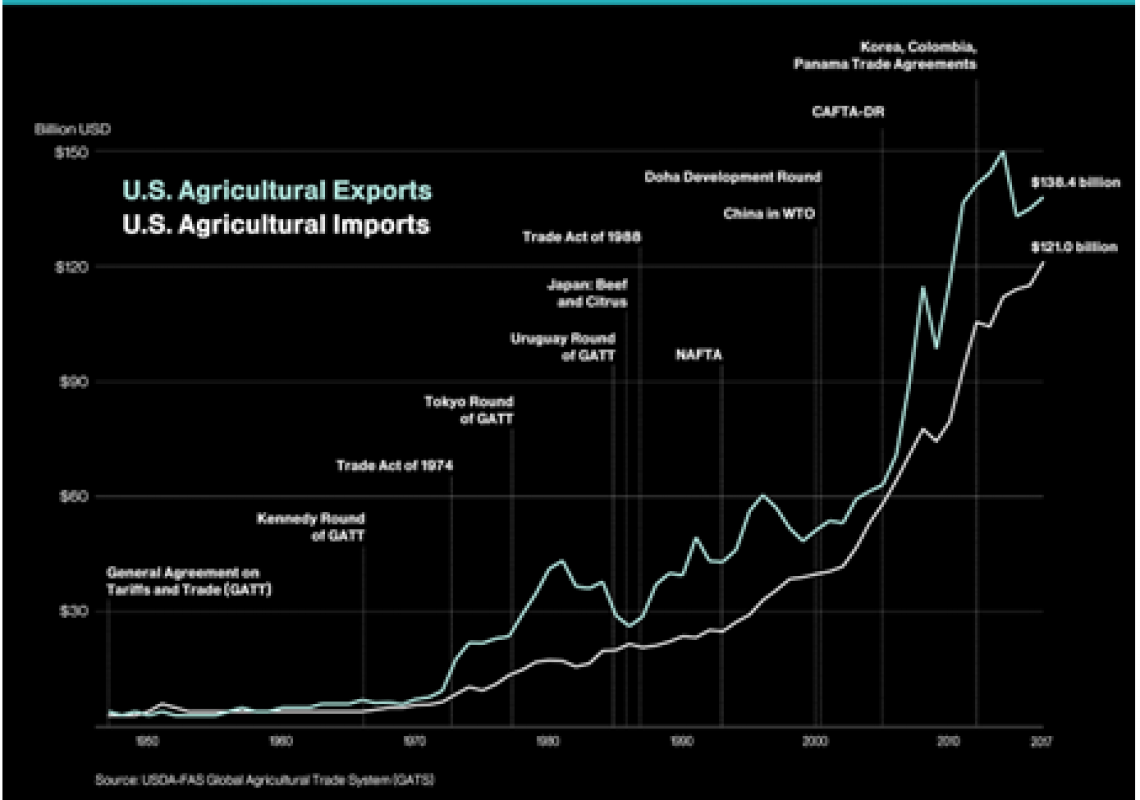 The Overhaul of NAFTA –A New Free Trade Agreement for North American Agriculture